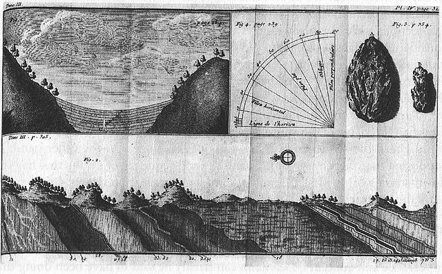 Johann Gottlob Lehmann's geological sections of strata in Thuringia, Germany, 1759.