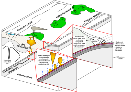 Diagram to explain processes associated with subduction